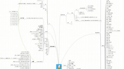 Mind Map: 北浜流一郎