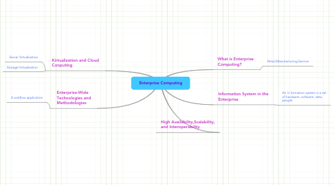 Mind Map: Enterprise Computing