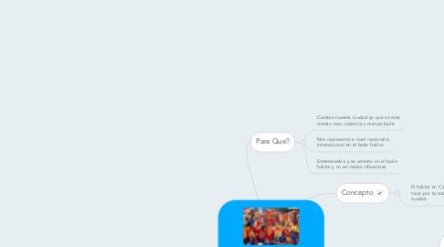 Mind Map: Folclor En Cartagena