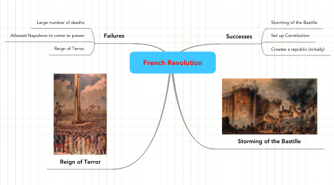 Mind Map: French Revolution