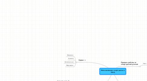 Mind Map: Использование смарт доски в TKVG