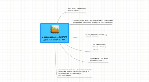 Mind Map: использование СМАРТ доски в школе ТКВГ