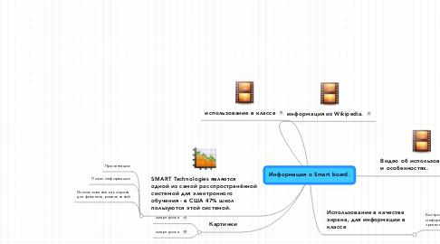 Mind Map: Информация о Smart board.