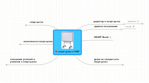 Mind Map: смарт-доска в ТКВГ