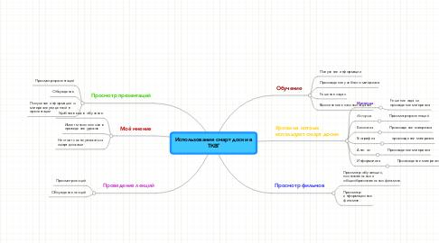 Mind Map: Использование смарт доски вТКВГ