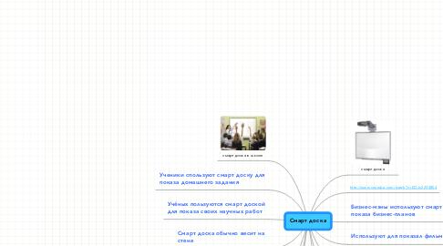 Mind Map: Смарт доска