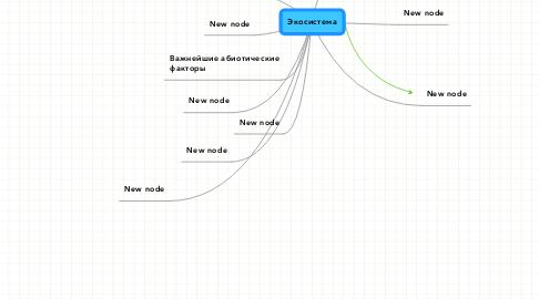 Mind Map: Экосистема