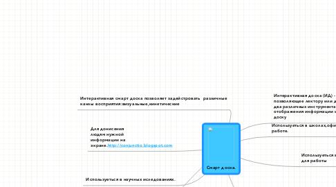 Mind Map: Смарт доска.