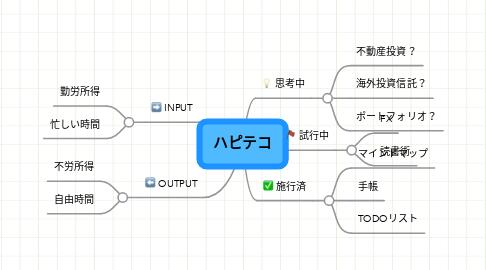 Mind Map: ハピテコ
