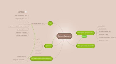 Mind Map: Aprendizagem