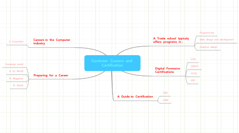 Mind Map: Comtuter  Careers  and  Certification