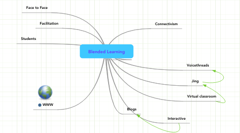 Mind Map: Blended Learning