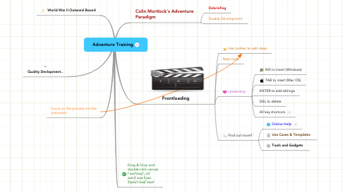 Mind Map: Adventure Training