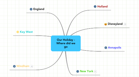 Mind Map: Our Holiday - Where did we go