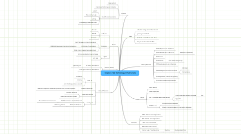 Mind Map: Chapter 2 (A) Technology Infrastructure