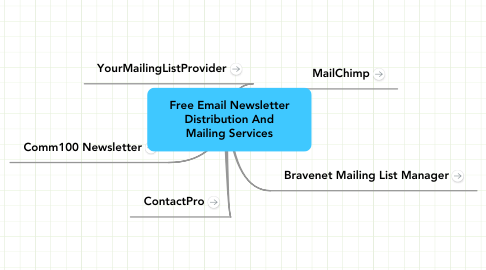 Mind Map: Free Email Newsletter Distribution And Mailing Services