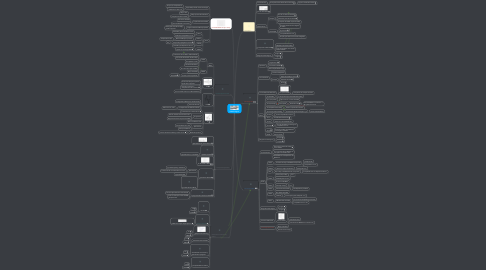 Mind Map: Familias Lógicas