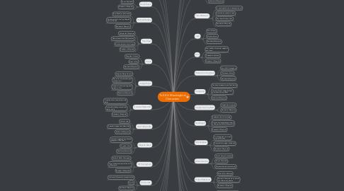 Mind Map: To Kill A Mockingbird Characters