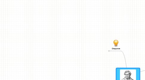 Mind Map: Георг Симон Ом: Корольсопротивления!