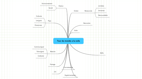 Mind Map: Tour du monde a la voile