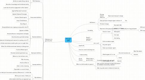 Mind Map: What makesa goodteacher