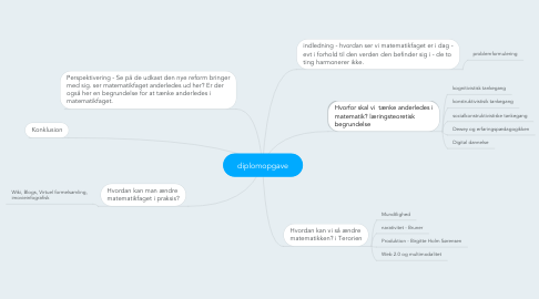 Mind Map: diplomopgave