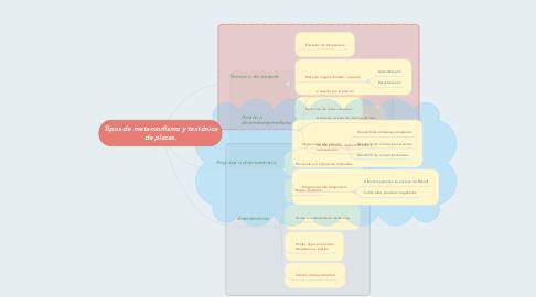 Mind Map: Tipos de metamorfismo y tectónica de placas.