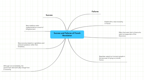 Mind Map: Success and Failures of French