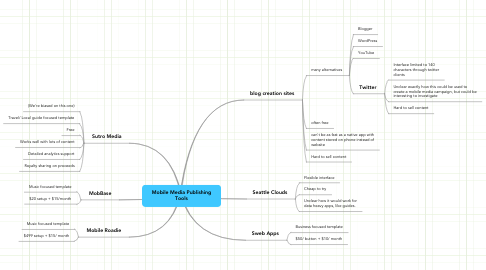 Mind Map: Mobile Media Publishing