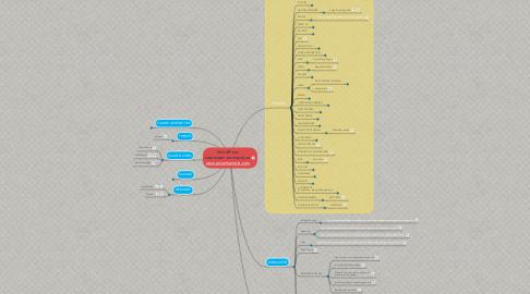 Mind Map: WordPress zapraszam po więcej na www.adamhamela.com