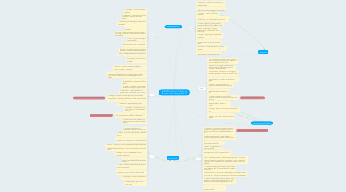 Mind Map: 201320_20325: LSC 2163 - English for Business Studies eGlossary Week 10