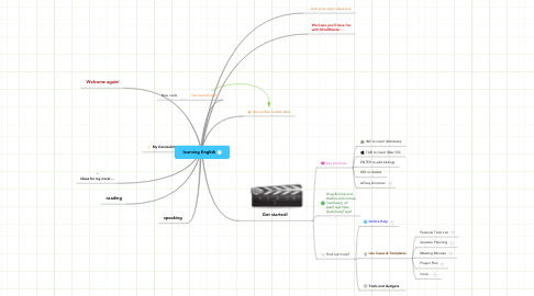 Mind Map: learning English