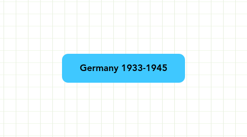 Mind Map: Germany 1933-1945