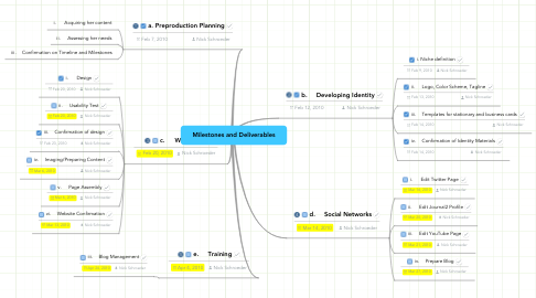 Mind Map: Milestones and Deliverables