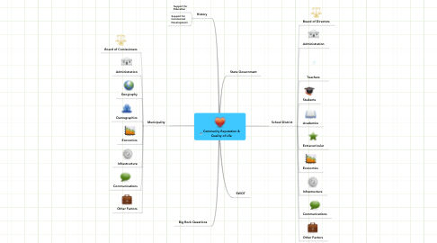 Mind Map: Community Reputation &