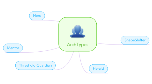 Mind Map: ArchTypes