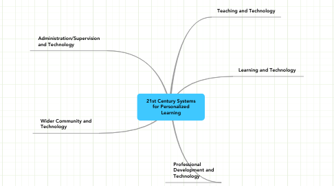 Mind Map: 21st Century Systems for Personalized Learning