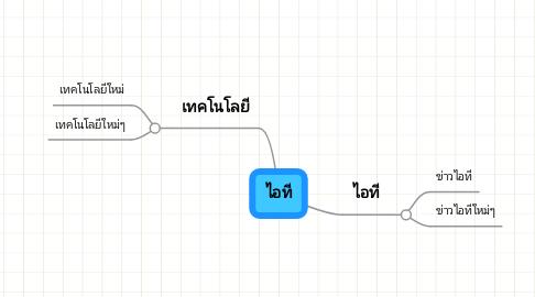 Mind Map: ไอที