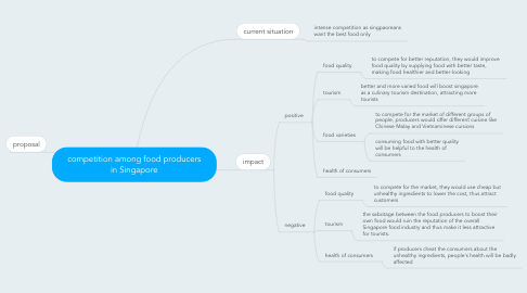 Mind Map: competition among food producers in Singapore