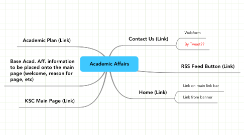 Mind Map: Academic Affairs