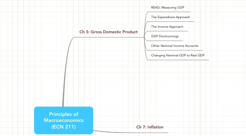Mind Map: Principles of Macroeconomics (ECN 211)