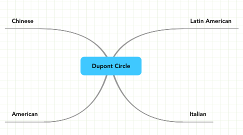 Mind Map: Dupont Circle