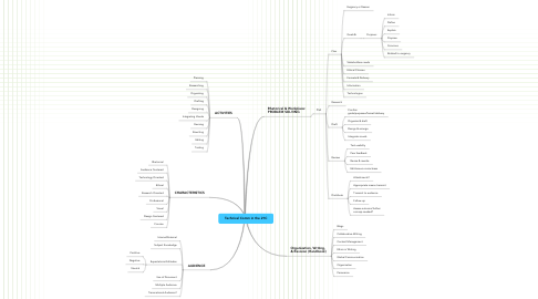 Mind Map: Technical Comm in the 21C