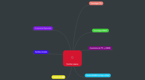 Mind Map: Familias Lógicas