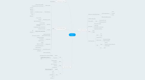 Mind Map: Week 1