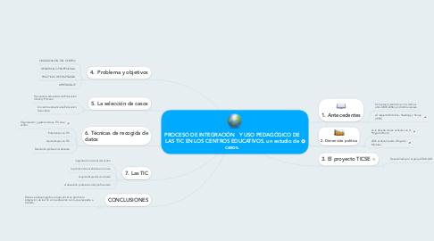 Mind Map: PROCESO DE INTEGRACIÓN   Y USO PEDAGÓGICO DE LAS TIC EN LOS CENTROS EDUCATIVOS. un estudio de casos.