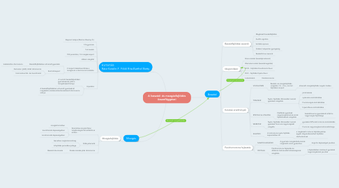 Mind Map: A beszéd- és mozgásfejlődés összefüggései