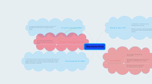 Mind Map: Dessinateur/trice