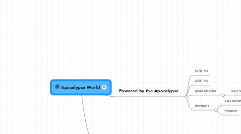 Mind Map: Apocalypse World