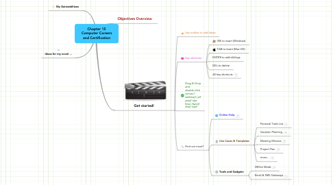 Mind Map: Chapter 15